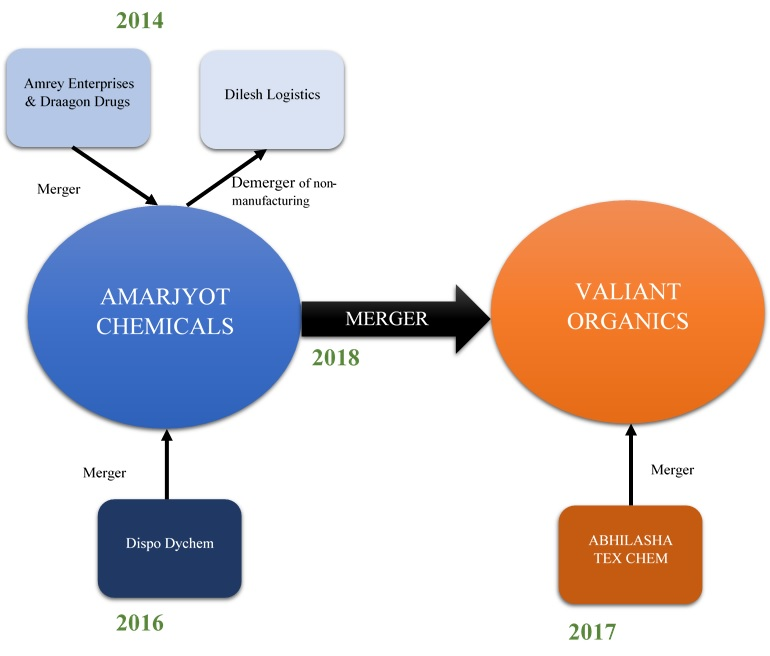 Amarjyot-Valiant Organics: Consolidation to Grow | M&A Critique