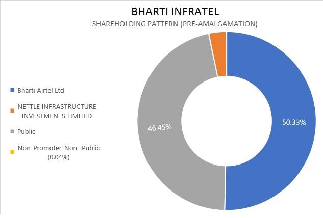Indus-Towers-Bharti-Infratel-Merger-Exit-Idea-2