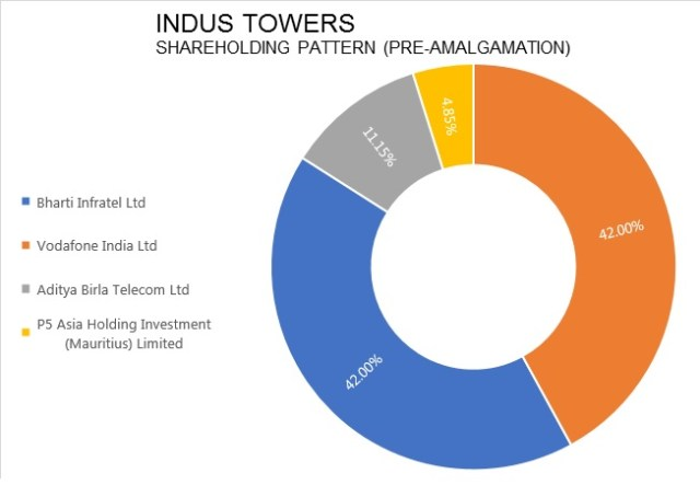 Indus-Towers-Bharti-Infratel-Merger-Exit-Idea-3