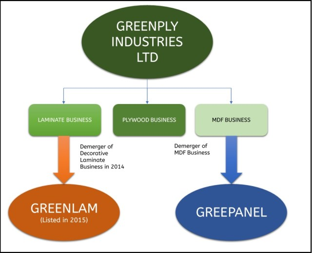 Greenply-Demerger-MDF-Business-Greenpanel-Growth-1
