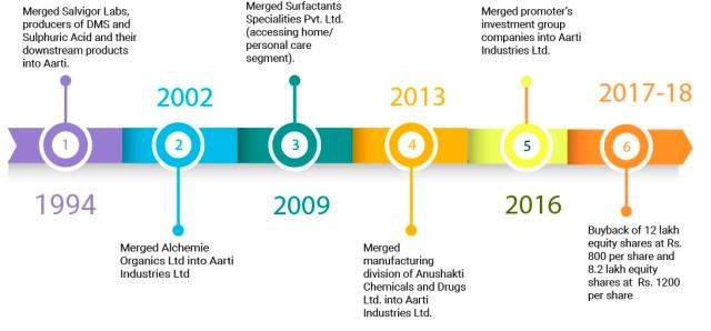 Aarti-Industries-Demerger-Nascent-Chemicals-Aarti-Surfactants-1