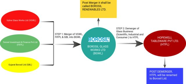 Borosil-Consolidation-Simple-Group-Structure-4