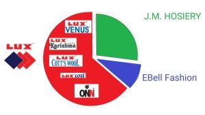 Lux-JM-Hosiery-Ebell-Fashions-Merger