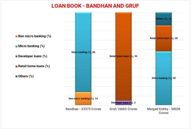 Bandhan-Bank-Gruh-Finance-HDFC-Merger-1