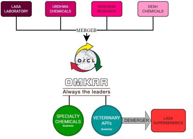 Omkar-Chemicals-Lasa-Laboratory-Demerger-Fail-1