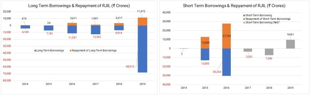 _Reliance-Industries-Jio-Restructuring-Fund-Raising-5