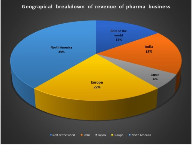 Piramal-Pharma-Solutions-G&W-Laboratories-acquisition-1