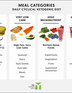 Ketogenic diet meal plan also why are you bloated and constipated on the my rh mynutritionadvisor