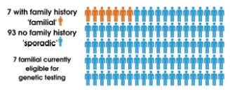 7 people out of 100 had a family history of MND (familial) and 93 did not (sporadic).