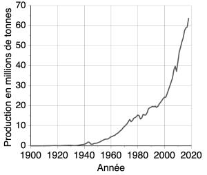 Production mondiale d'aluminium