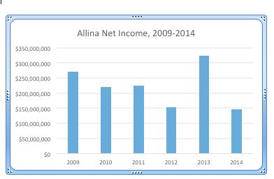 Allina claims $10 million needed from nurses to improve ...