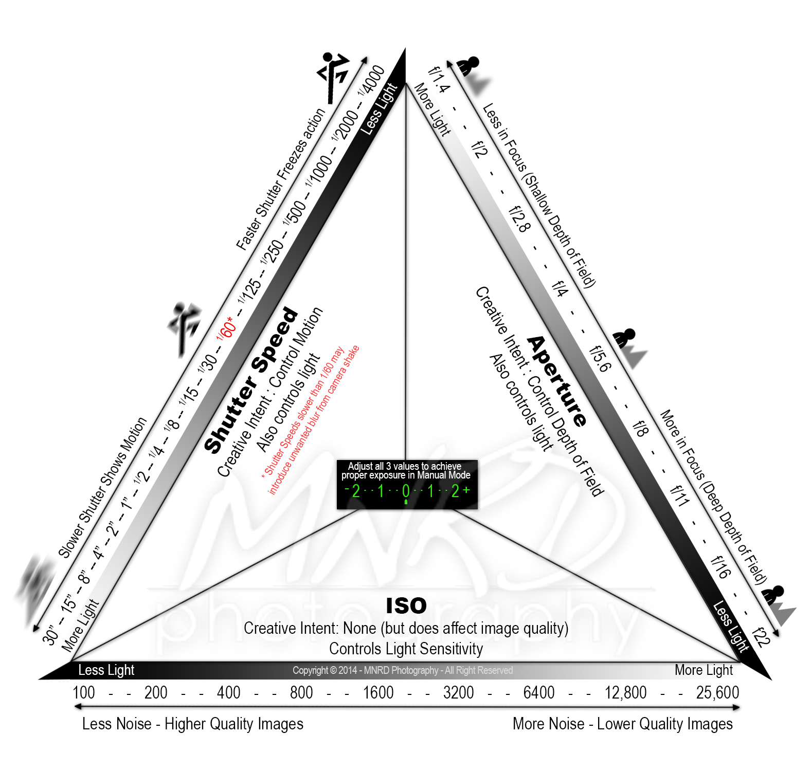 Re: Understanding the exposure triangle: Photographic