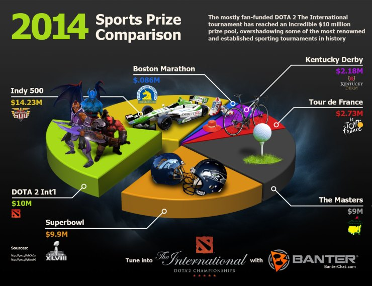 image shows a diagram to compare sports tournament prize pool money with eSports and pro gaming