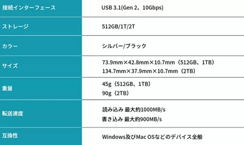 ポータブルSSD「HyperDisk」のスペック表