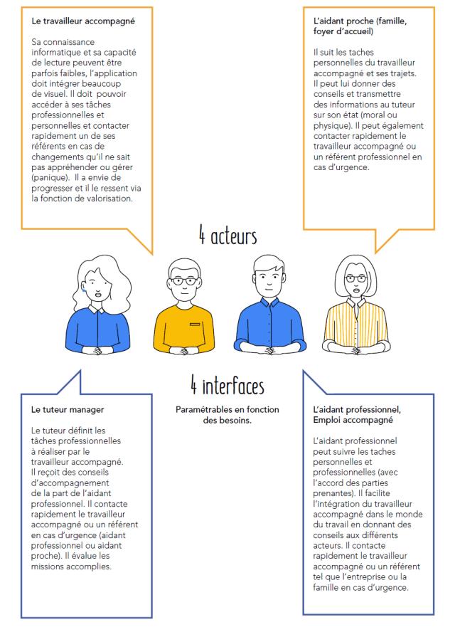 4 acteurs = 4 interfaces