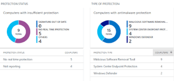 Monitor Windows Defender status for Intune MDM enrolled devices