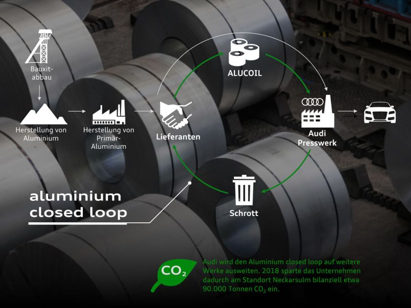 Audi CO2 Programm