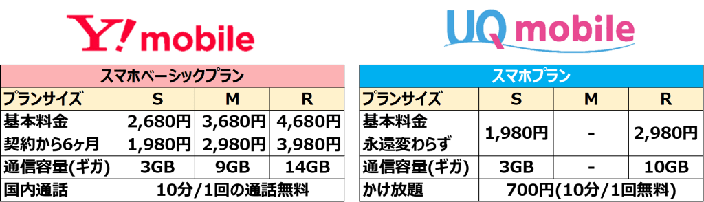 Y!mobileとの比較