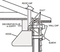 choosing a range hood vent hood