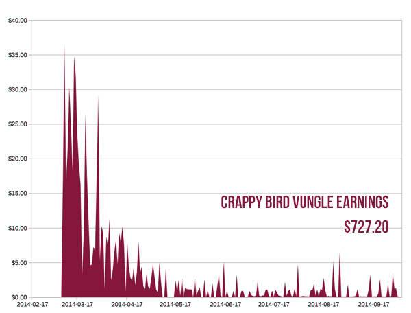 Crappy Bird App Income