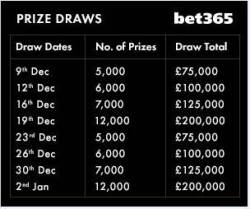 milion pound prize draw