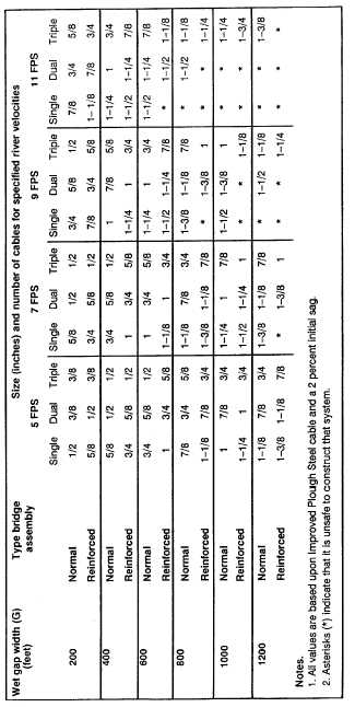 Table 5. Determination of Cable Size and Number of Cables