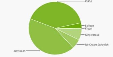 Android Verteilung Version märz 2015_ausschnitt