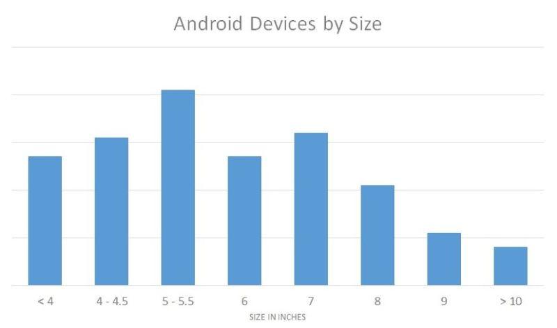 android bildschirm grösse vergleich