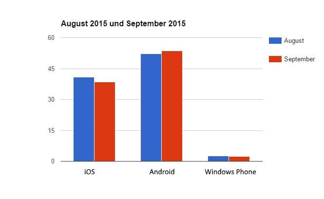 Android iOS Windows Phone marktanteil