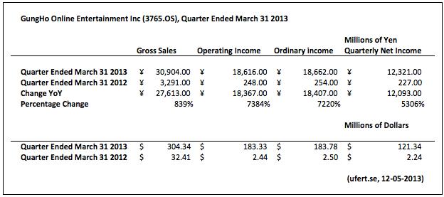 gungho_quarterly_results_ufertse