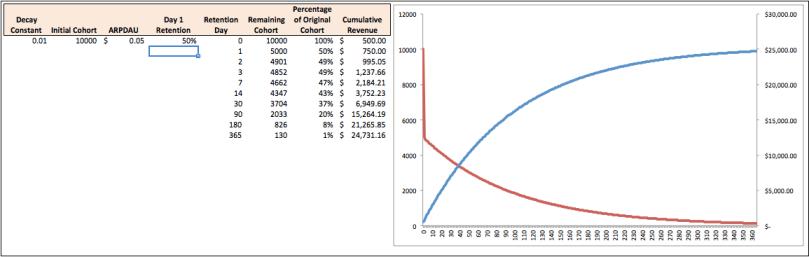 neg_exp_curve_w_retention_cum_revenue