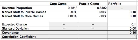 covariance_correlation_coefficient_weighted_portfolio