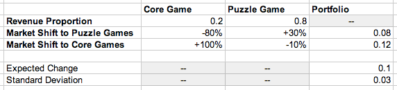 market_shift_to_puzzle_games_portfolio_weighted