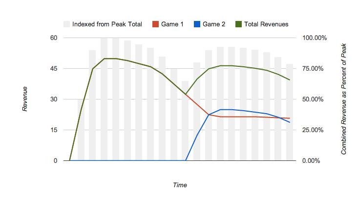 revenue_graph_1_staggered