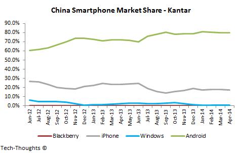China-Smartphone-Market-Share