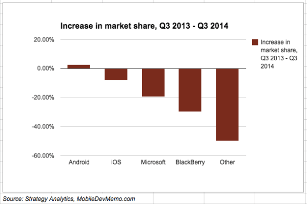 smartphone_market_share_q3-2013-q3-2014