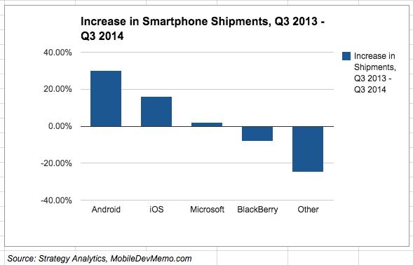 smartphone_shipments_q3-2013-q3-2014