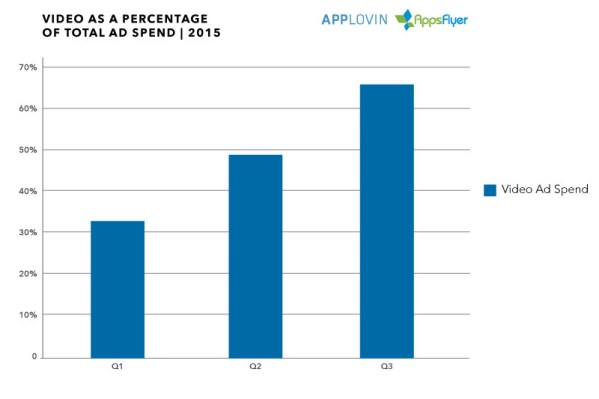 Applovin_AppsFlyer_VideoTotalSpend_2015-800x533