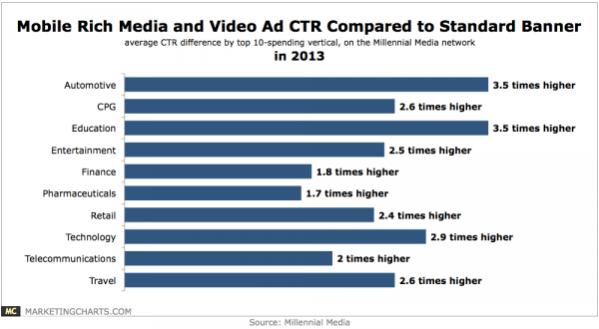 video-ads-Rich-Media-600x330