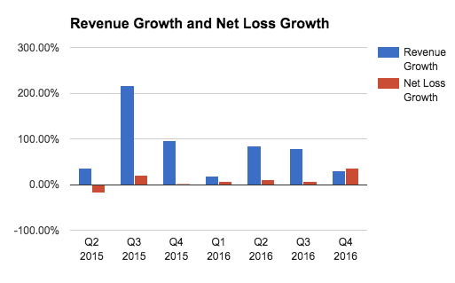 revenue_net_loss_growth