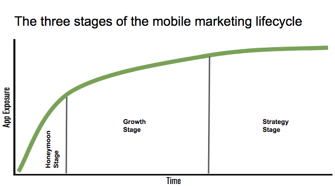 - three stages mobile marketing lifecycle MDM - It's impossible to saturate a marketing channel