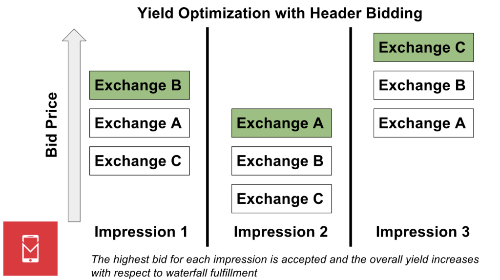 - header bidding paradigm MOBILE DEV MEMO - What is a first-price auction?