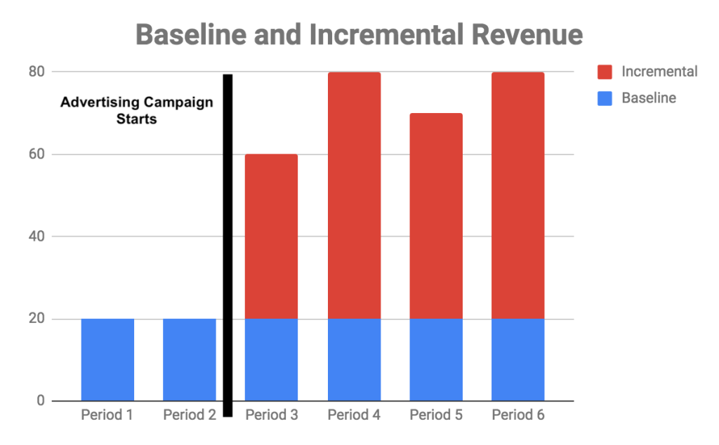 - baseline incremental revenue - Measuring advertising incrementality using Ghost Ads