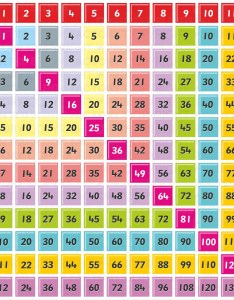 Multiplication tables also times table mobile discoveries rh mobilediscoveries