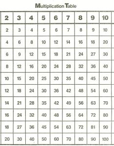 multiplication chart ars eloquentiae also times table mobile discoveries rh mobilediscoveries