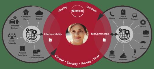 meecosystem