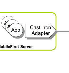 cast iron adapter communicating with cast iron ibm mobilefor more information about cast iron see [ 2176 x 840 Pixel ]