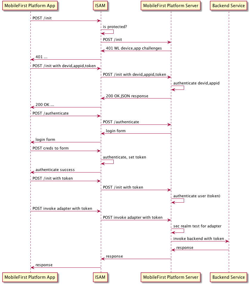 hight resolution of  only delegating the checking for init and authenticate to the mobilefirst platform server the sequence diagram for this flow is shown in figure 2