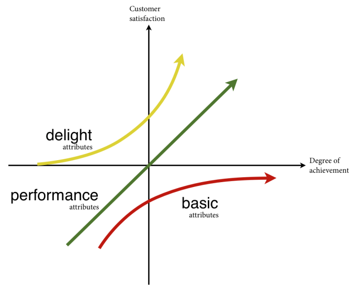 The Kano plot is excellent for plotting features and figuring out the minimum requirements for a genre. As well as brainstorming how you can exceed their expectations.