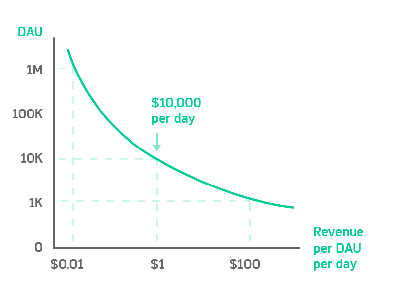 Scaling games to become profitable cash cows